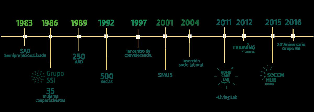 Cronograma Historia Grupo SSI